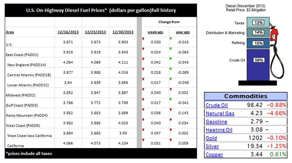 Diesel Fuel Prices - December 30, 2013 & Comodity Prices