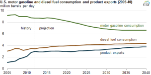 Fuel economy standards drive down projected gasoline use; diesel use, product exports rise