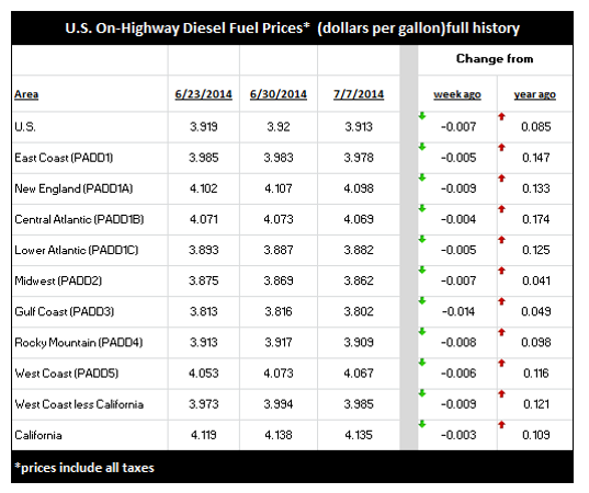 Diesel Fuel Pricing Continues to be Volatile – June 7, 2014
