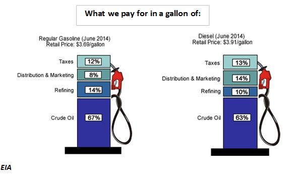 What we pay for in a gallon of...