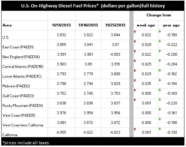 Highway Diesel Fuel Prices