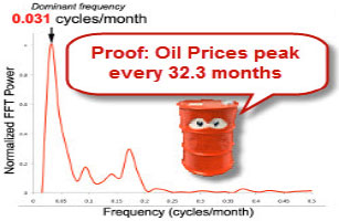 Proof: Oil Prices peak every 32.3 months
