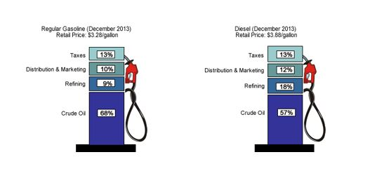 January 27, 2014 Diesel Fuel Pricing - EIA