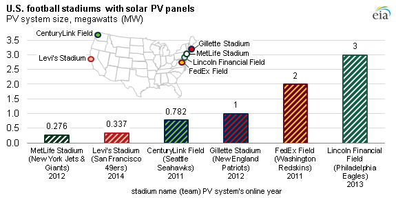 NFL stadiums produce onsite energy with solar PV projects