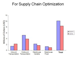 For Supply Chain Optimization