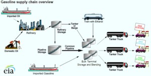 Gasoline Supply Chain Overview