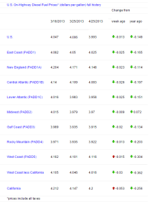 Fuel Prices as of Apr 1, 2013