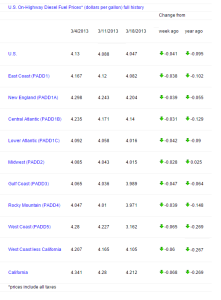 Fuel Prices as of Mar 18, 2013