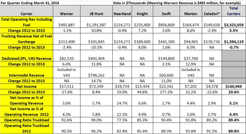 Carrier Financial Results