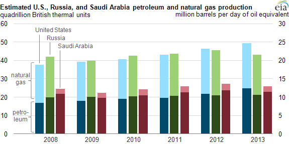Petroleum and Natural Gas Production