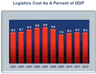 logistic inventory and total logistics cost Managing logistics costs companies need to manage their logistics with a balance between cost and performance, since the lowest-cost transportation path is not necessarily the fastest logistics costs relate to the charges for various transportation methods, including train travel, trucks, air travel and ocean transport.
