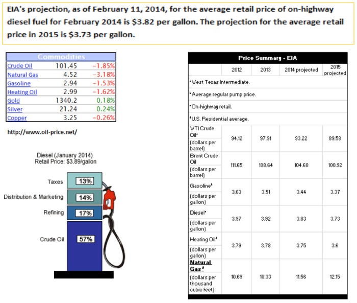 Diesel Fuels Prices as of March 3, 2014